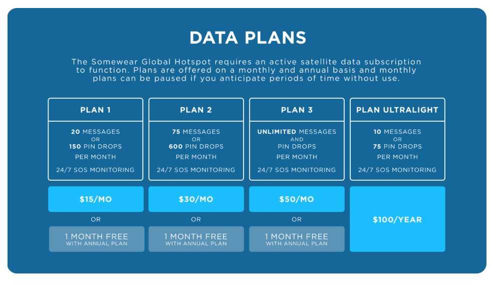 Somewear Global Hotspot - Data Plans